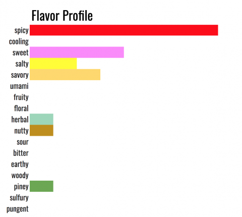 what Jamaican jerk tastes like