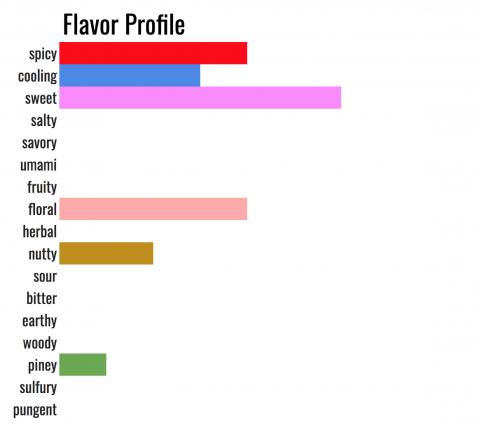 what does baharat taste like