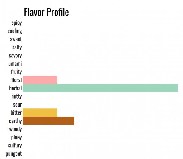 what herbs de provence tastes like
