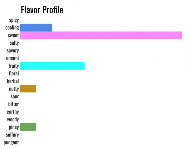 flavor profile apple pie mix