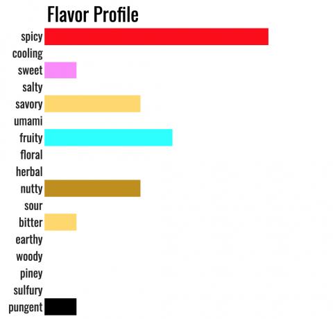 Harissa taste profile chart