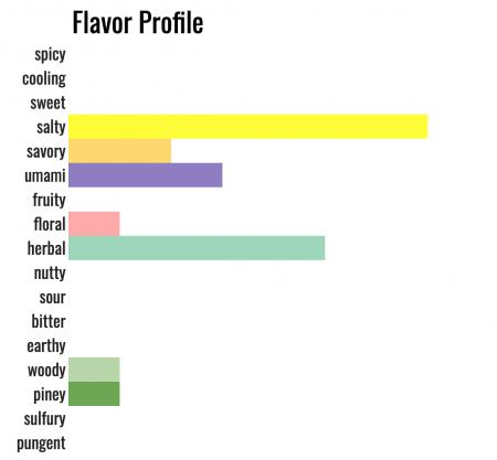 salty herbal umami savory floral woody piney